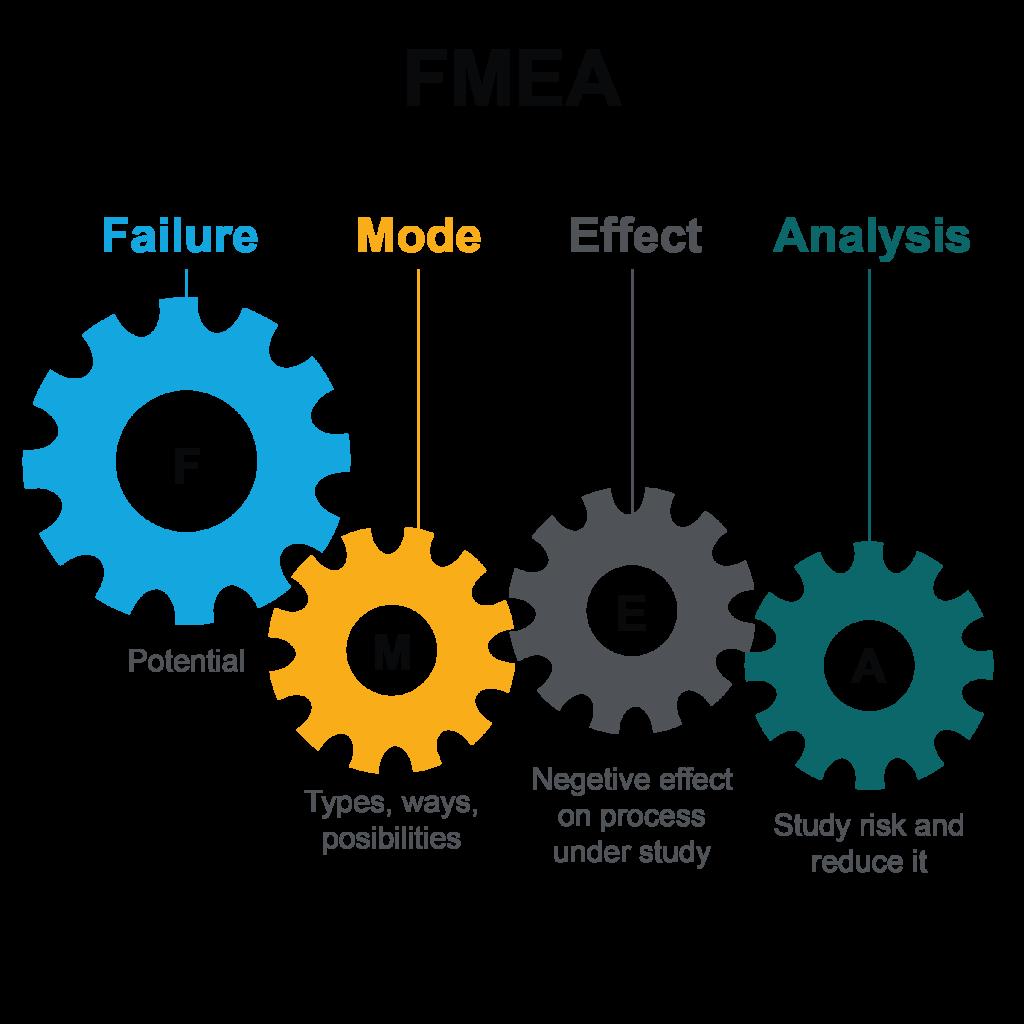 FMEA co to jest