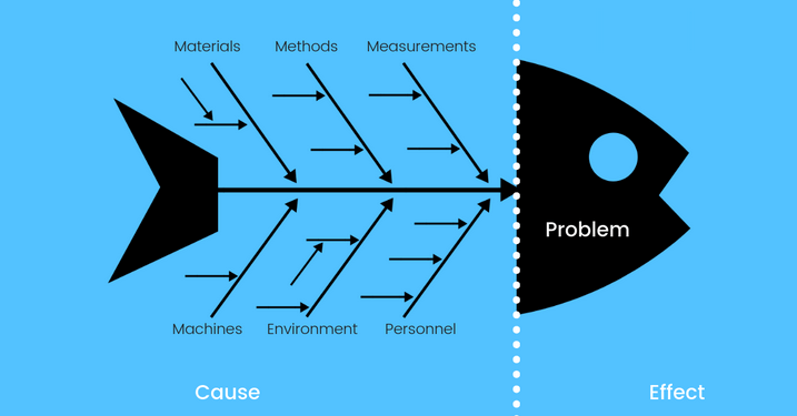 Proces w Root Cause Analysis